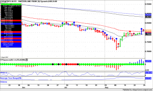 Forex Trading, CHF daily bars
