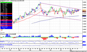 Forex Trading, EUR daily bars squeeze