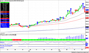 Forex Trading, Gold daily bars selloff continues