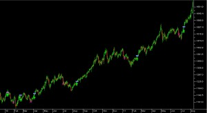 Forex Trading, Gold trend following