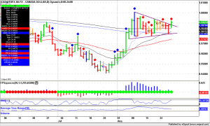 Forex Trading, USD.CAD daily bars