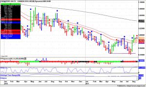 Forex Trading, USD.CAD weekly bars