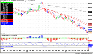 Forex Trading USD.CHF, weekly trend is down