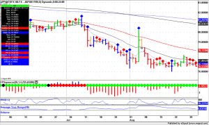 Forex Trading, USD.JPY daily bars