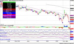 Forex Trading USD.JPY, fills gap new lows