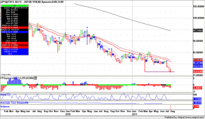 Forex Trading USD.JPY weekly, breaking March 2011 lows