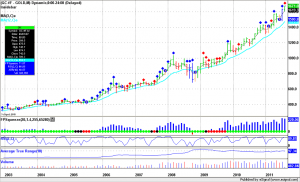 Gold new highs, monthly bars