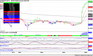 Forex Trading JPY, 60 minute bars