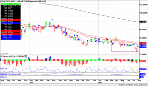 Forex Trading JPY, weekly bars