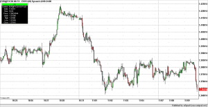 Forex Trading, EUR 60 minute bars