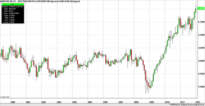 Forex Trading AUD.EUR Monthly