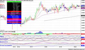 Forex Trading Australian Dollar 60 minute bars