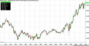 Forex Trading Australian Dollar British Pound Monthly