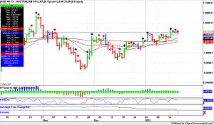 Forex Trading Australian Dollar daily bars