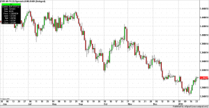 Forex Trading Euro currency daily bars