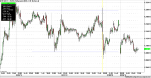 Forex Trading euro 15 minute bars NFP