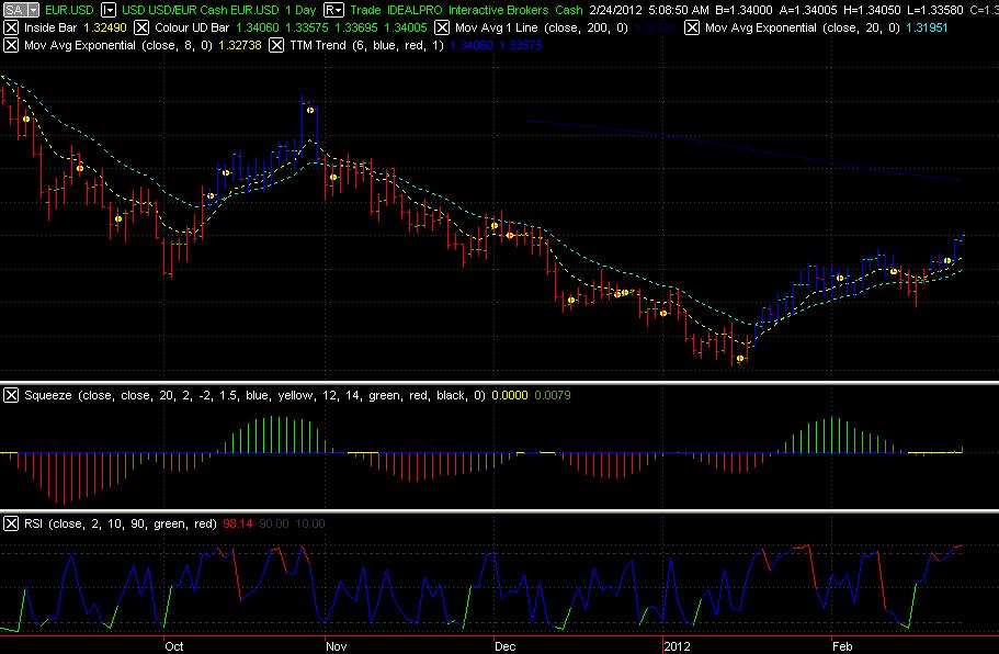 Narrow range breakout forex trading system