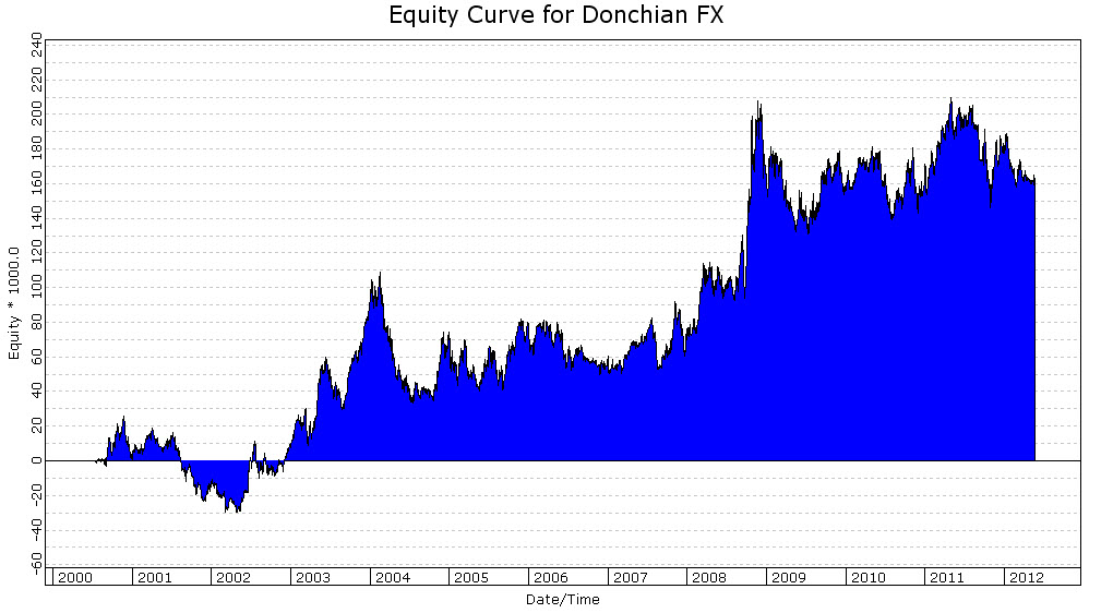 Donchian 100, Currency Futures