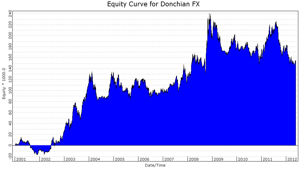 Donchian 100 Trend Filter Currency Futures