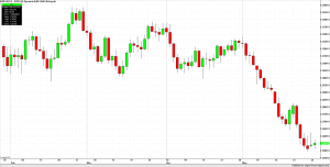 Euro Currency Daily Bars