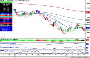 EUR currency daily squeeze