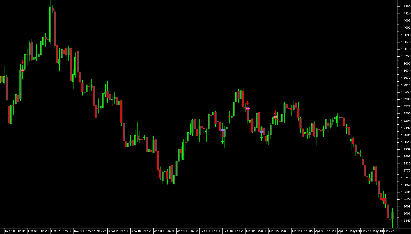 Euro currency recent trades, daily bars