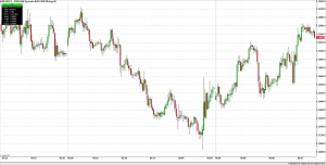 Euro currency 60 minute bars