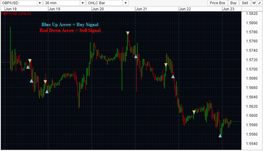 Live Forex Trading Signals GBP