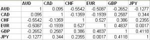 Intermarket equity correlation report