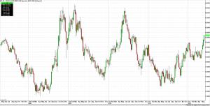 US Dollar Index Weekly Bars