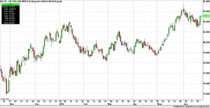 US$ Index daily bars