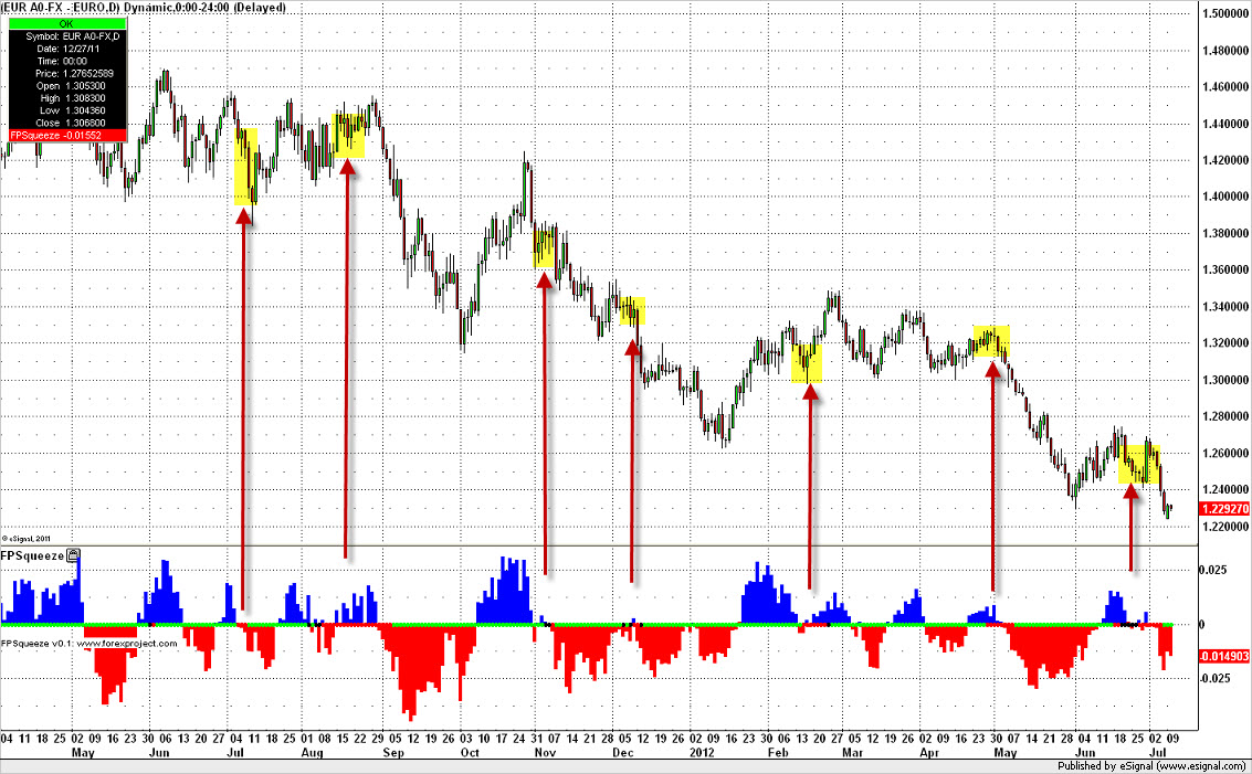 Euro daily bar Squeeze Indicator
