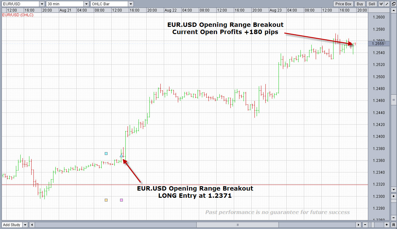 London forex open breakout indicator