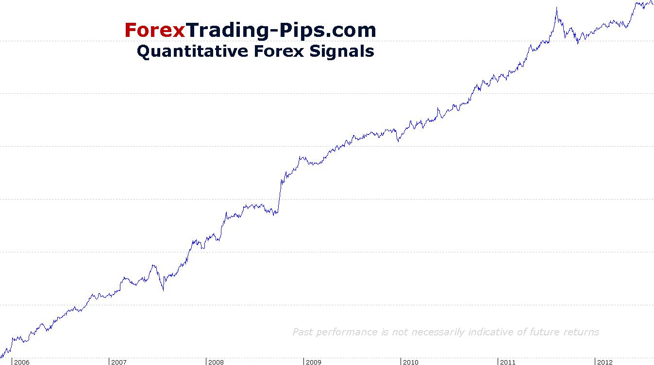 Intermarket Signals Equity Curve All Majors
