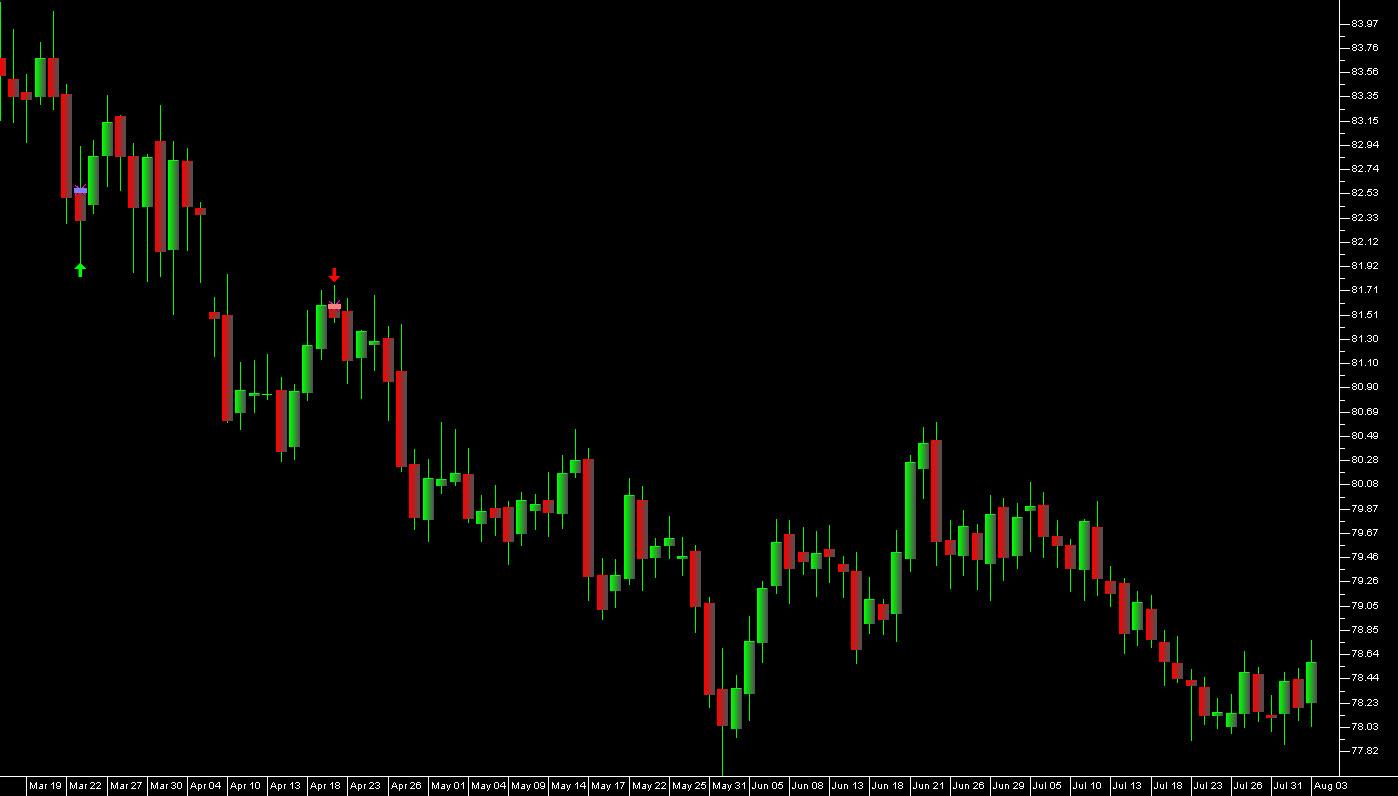 USD.JPY Intermarket Signals Daily Bars