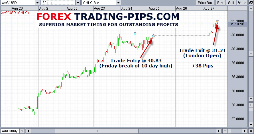 Trading Silver: Friday Breakouts