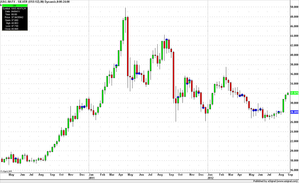 Silver weekly Volatility Breakouts