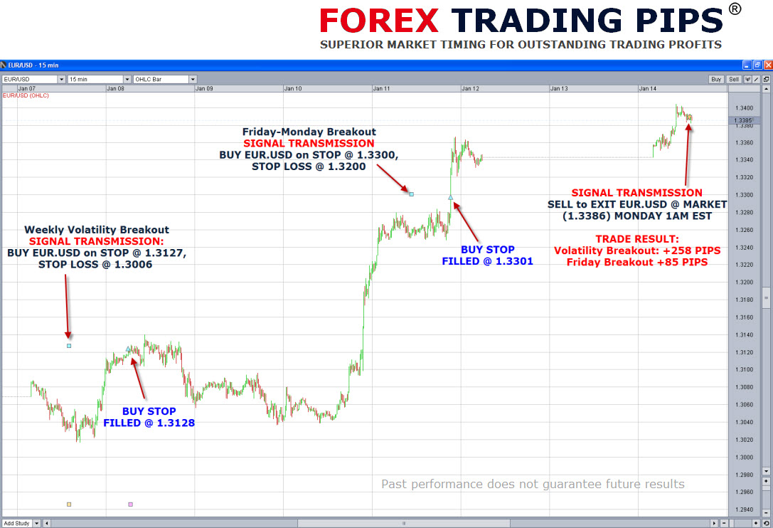 Daily option trading signals