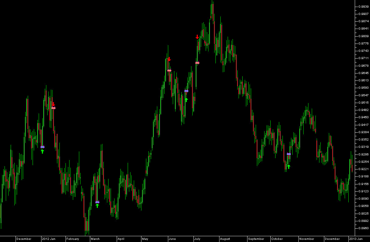 USD.CHF DAILY Intermarket Signals (Click Chart to Enlarge)