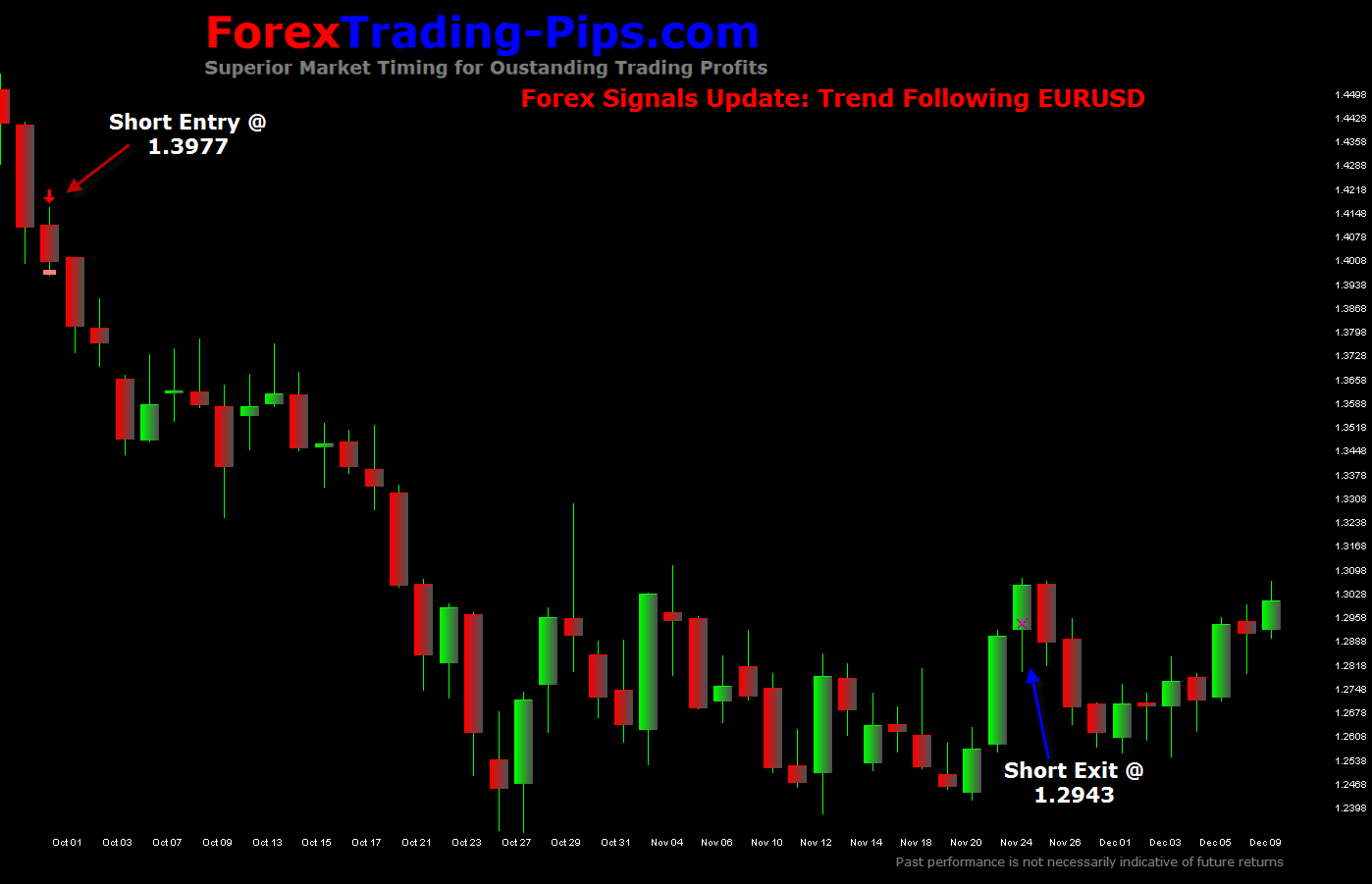 Long term forex trend following