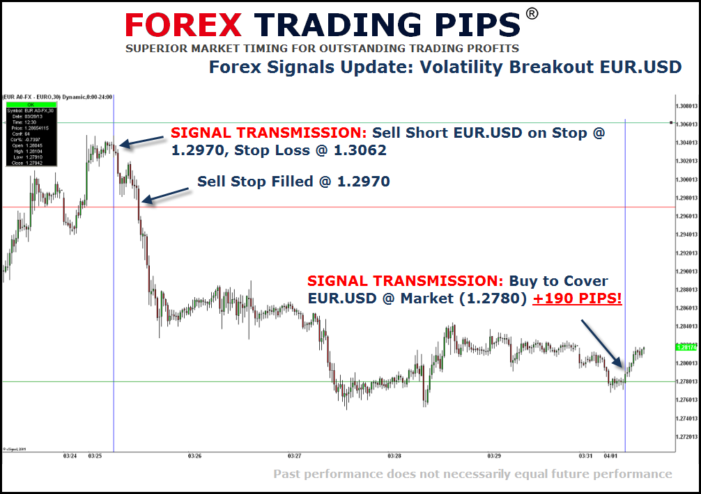 Forex eur usd pip value