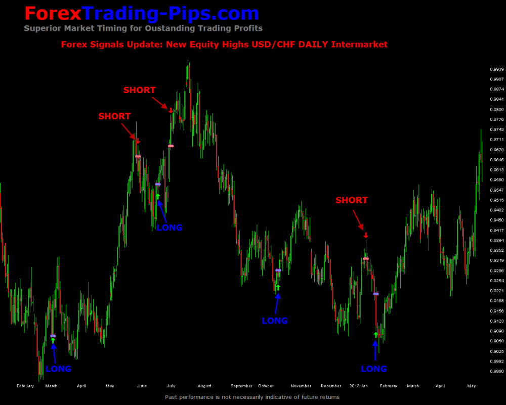 Recent news forex update