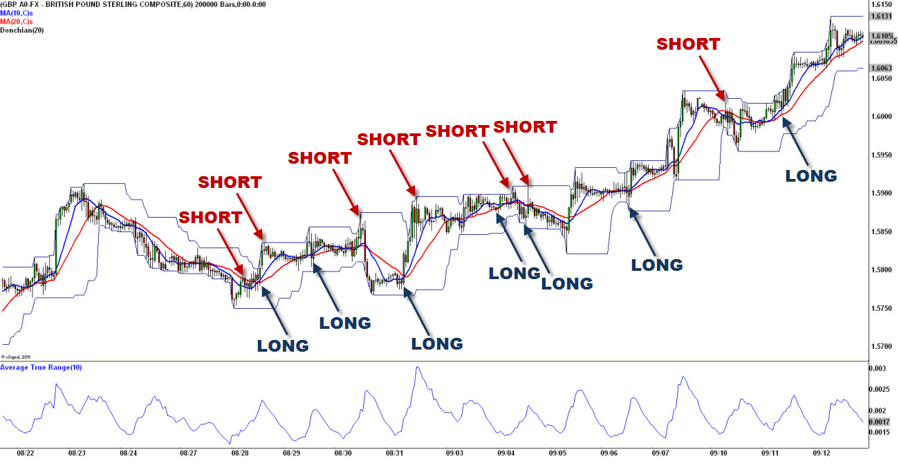 How forex hedging works