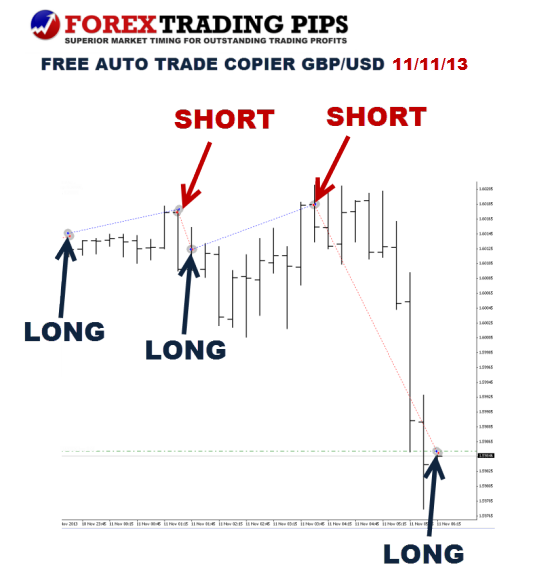 Free Forex Signals Auto Trade Copier 11 November 2013
