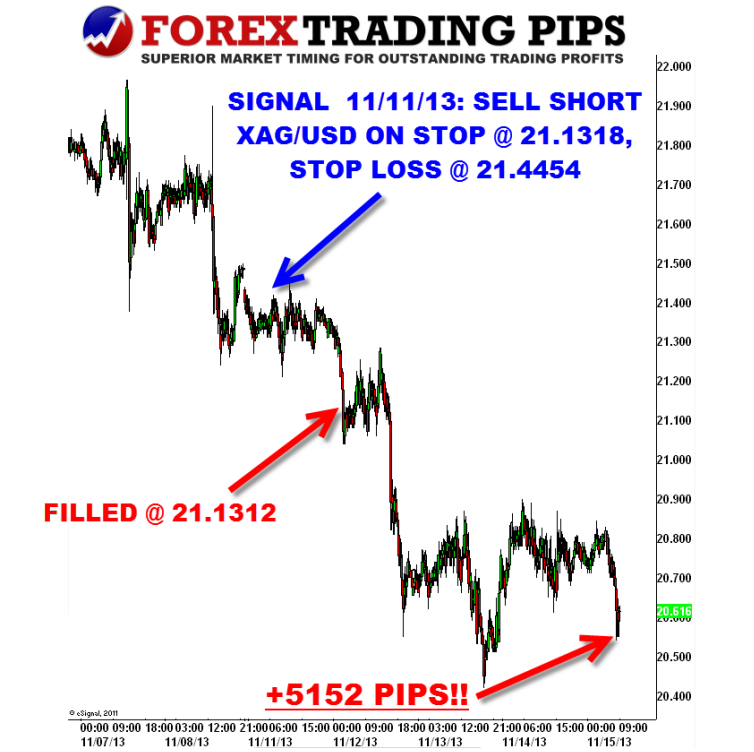 Best free forex signal sites
