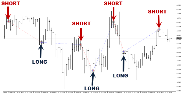 Free Forex Signals - Reliable Forex Signals for Traders | DailyForex
