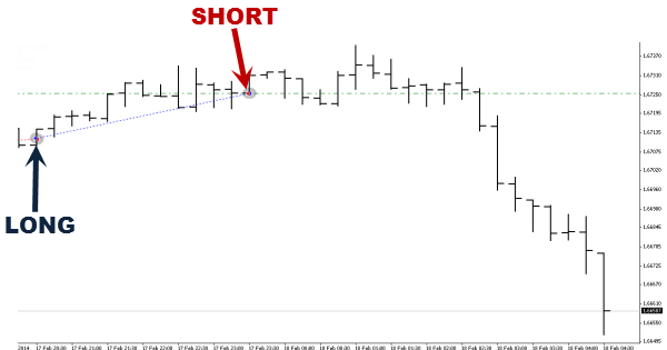 Free forex signals performance