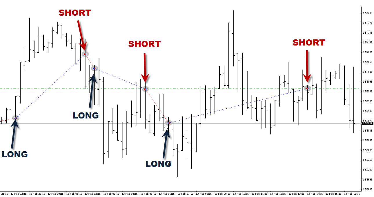 Forex signals that work