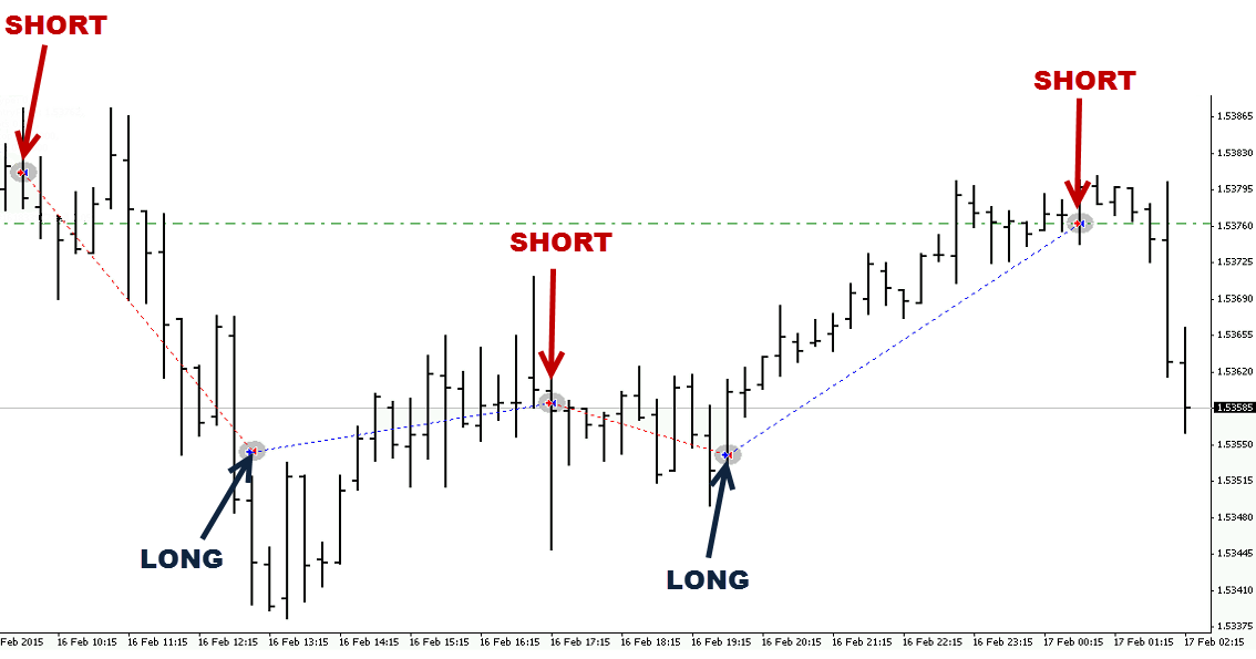 Automated forex trade signals