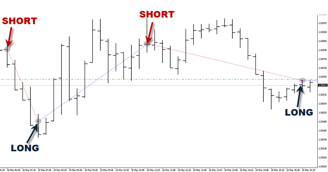 FREE Forex Signals Auto Trade Copier GBP/USD Recent Trades Update ...